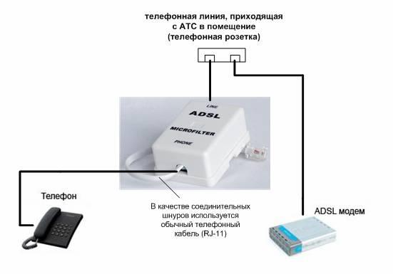 Общая схема подключения адсл модема